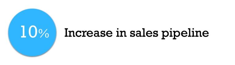 10% increase in sales pipeline