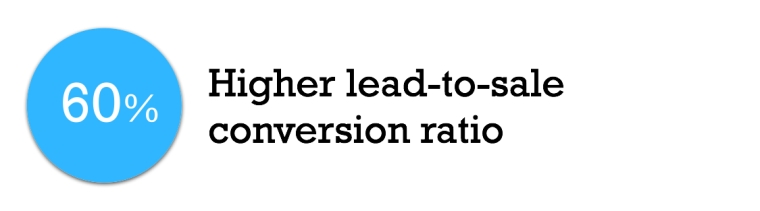 60% lead to conversion ratio